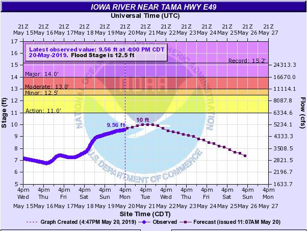 Iowa River Flood Status